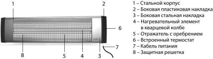 Ламповый инфракрасный обогреватель Ballu BIH-L - Конструкция