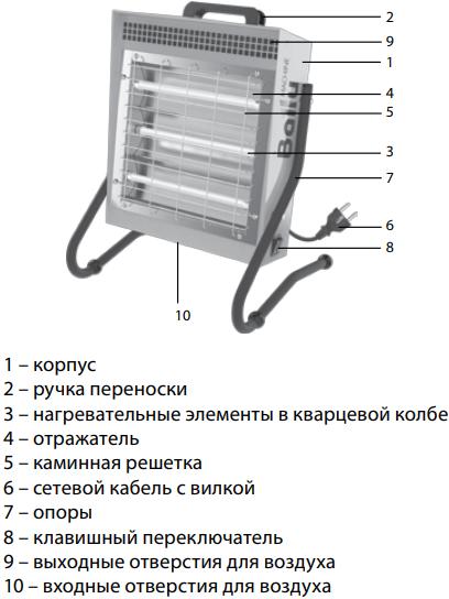 Инфракрасная пушка Ballu BIH-LM-1.5 - Конструкция