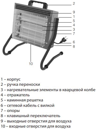 Инфракрасная пушка Ballu BIH-LM-1.5-S - Конструкция