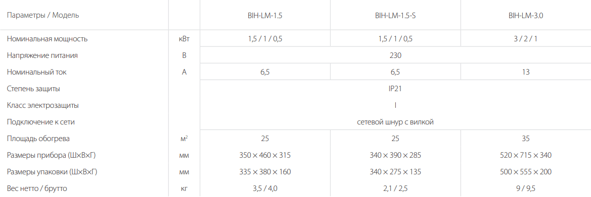 Инфракрасная пушка Ballu BIH-LM - Характеристики