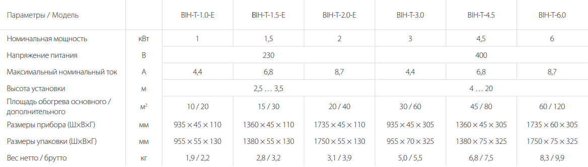 Инфракрасный обогреватель Ballu BIH-T - Характеристики