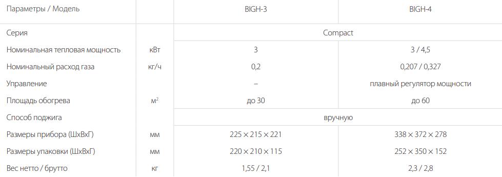 Газовый инфракрасный обогреватель Ballu BIGH-3, BIGH-4 - Характеристики