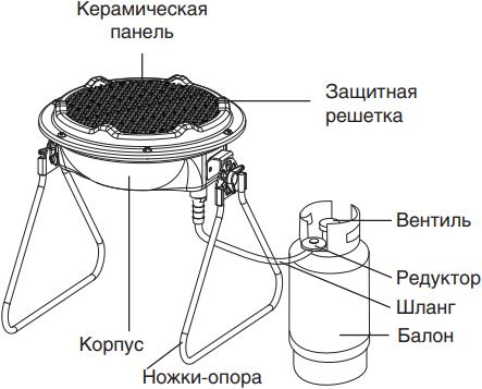 Газовый инфракрасный обогреватель Ballu BIGH-3 - Конструкция