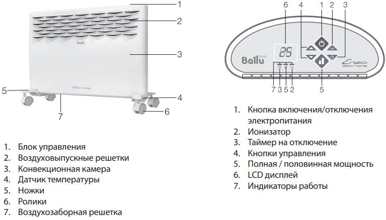 Конвектор Ballu Ettore BEC/ETER - Конструкция