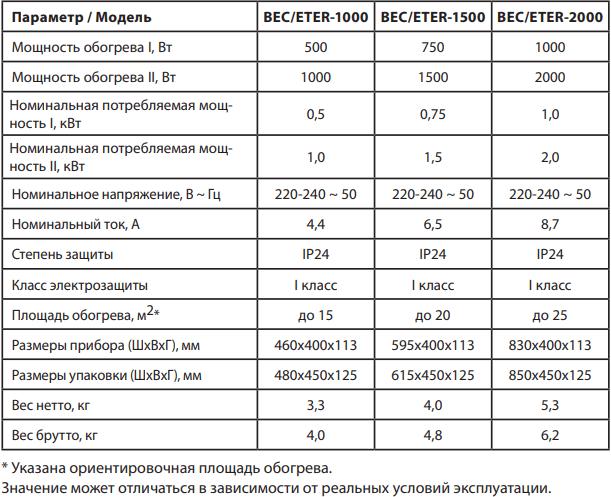 Конвектор Ballu Ettore BEC/ETER - Характеристики