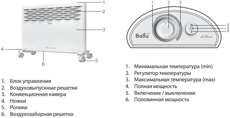 Конвектор Ballu Ettore BEC/ETMR - Конструкция