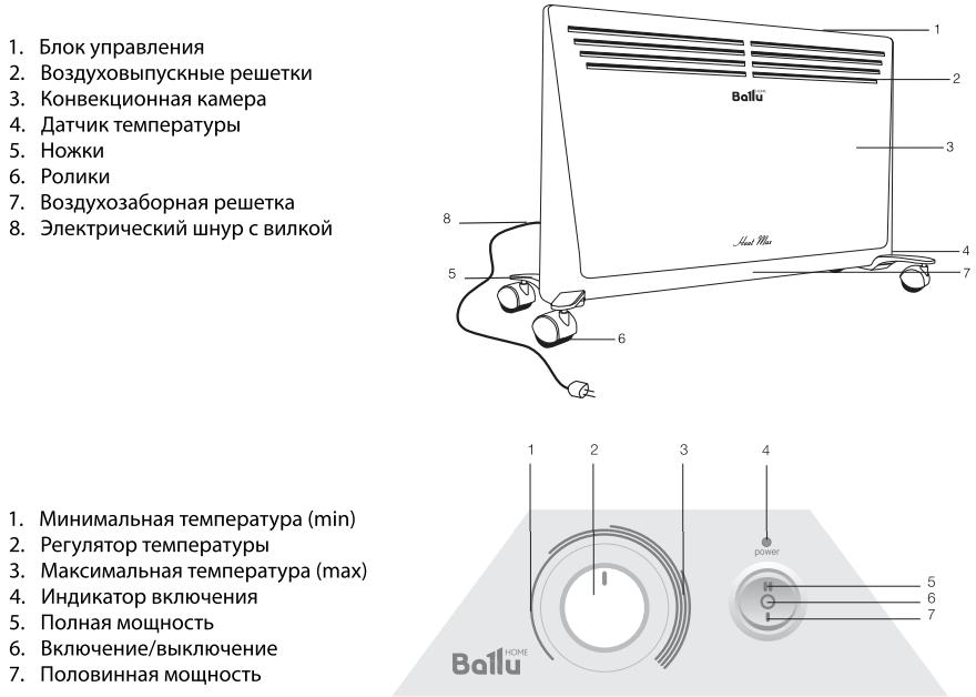 Конвектор Ballu Heat Max BEC/HMM - Конструкция
