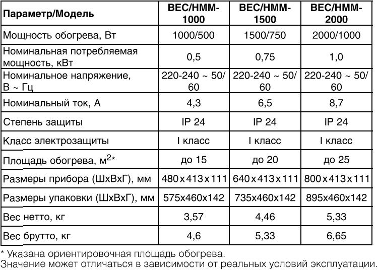 Конвектор Ballu Heat Max BEC/HMM - Характеристики