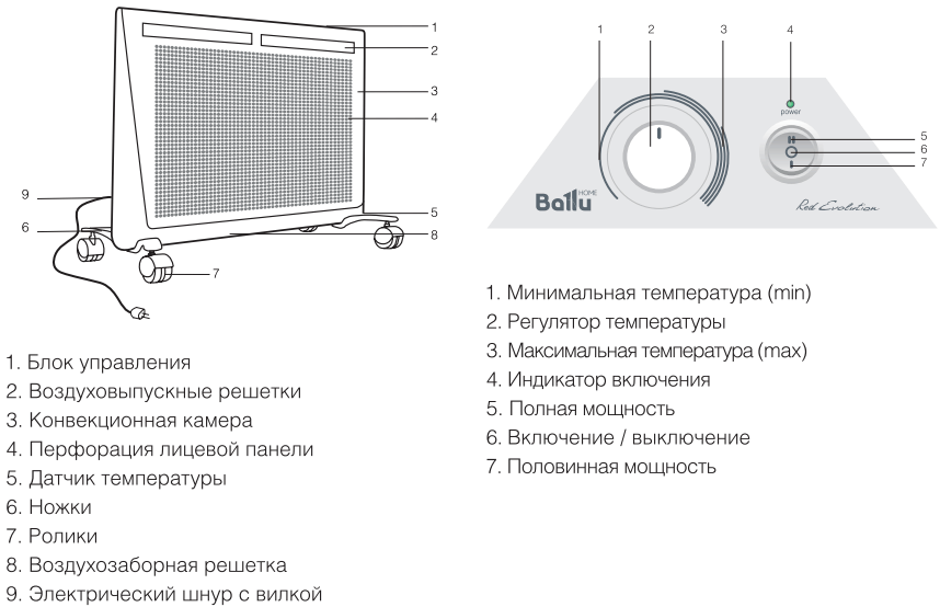 Инфракрасный конвектор Ballu Red Evolution BIHP/R - Конструкция