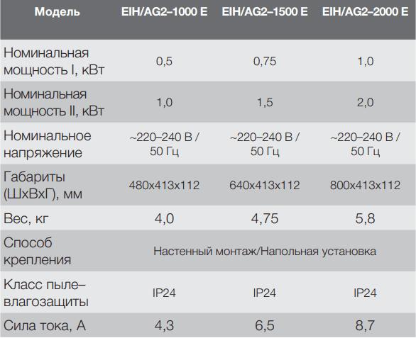 Конвектор инфракрасный Electrolux Air Heat 2 EIH/AG2 E - Характеристики