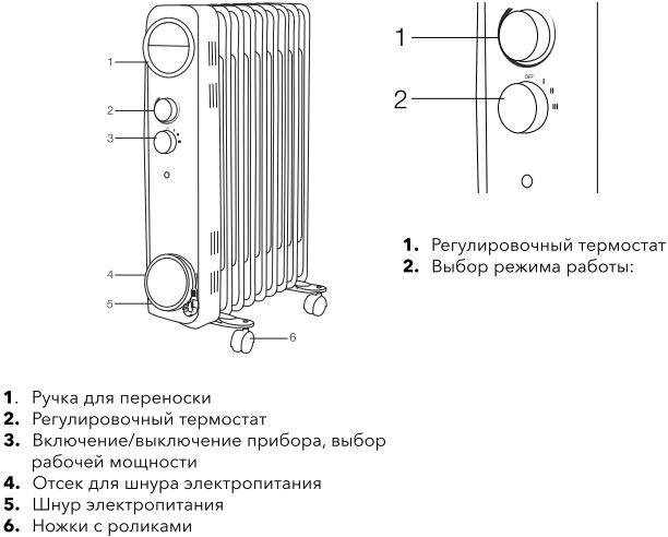 Масляный радиатор Electrolux Sphere EOH/M - Конструкция