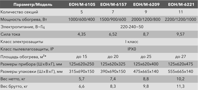 Масляный радиатор Electrolux Sphere EOH/M - Характеристики