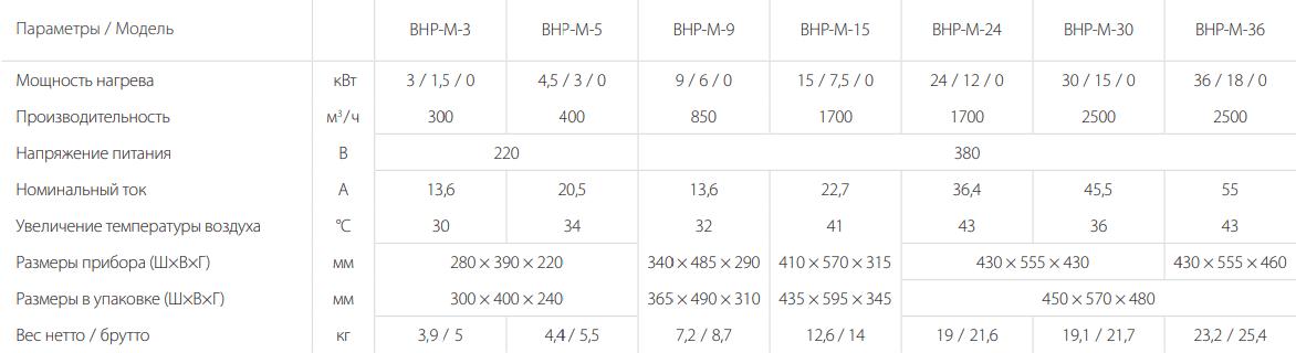 Тепловая пушка Ballu BHP-M - Характеристики