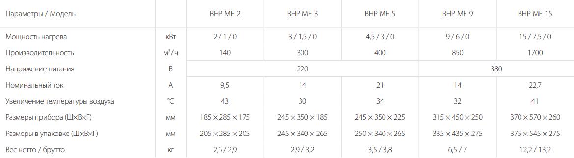 Тепловая пушка Ballu BHP-ME - Характеристики