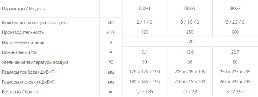 Тепловая пушка Ballu BKX - Характеристики