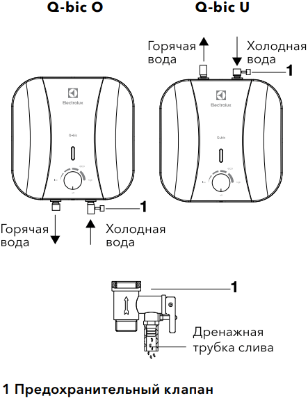 Накопительный водонагреватель Electrolux EWH Q-bic - Конструкция