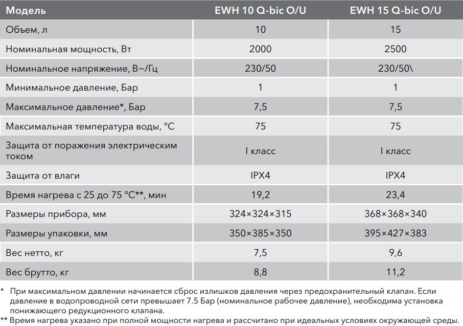 Накопительный водонагреватель Electrolux EWH Q-bic - Характеристики