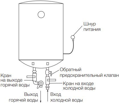 Накопительный водонагреватель Electrolux EWH Quantum Pro - Конструкция