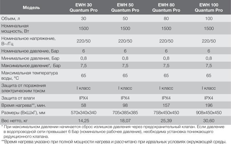 Накопительный водонагреватель Electrolux EWH Quantum Pro - Характеристики