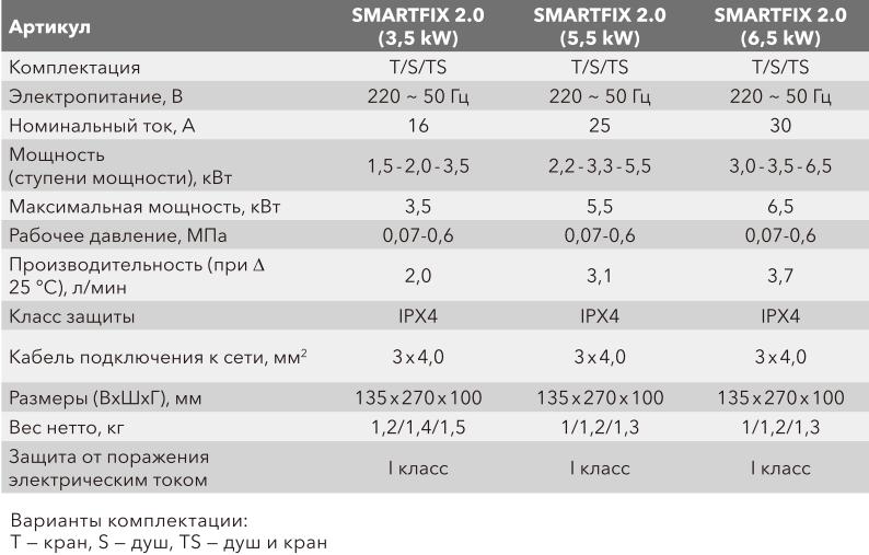 Проточный водонагреватель Electrolux SmartFix 2.0 TS - Характеристики