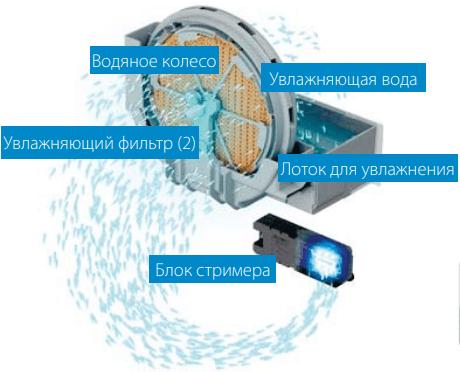 Климатический комплекс Daikin MCK55W - Увлажнение
