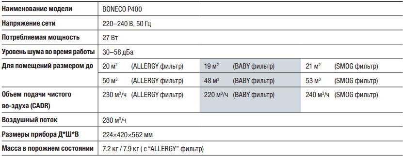 Очиститель воздуха Boneco P400 - Характеристики
