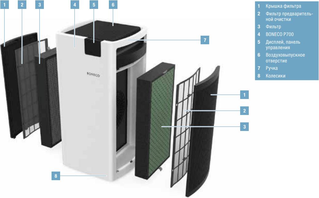 Очиститель воздуха Boneco P700 - Конструкция