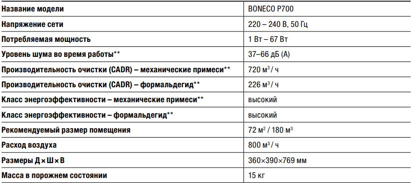 Очиститель воздуха Boneco P700 - Характеристики