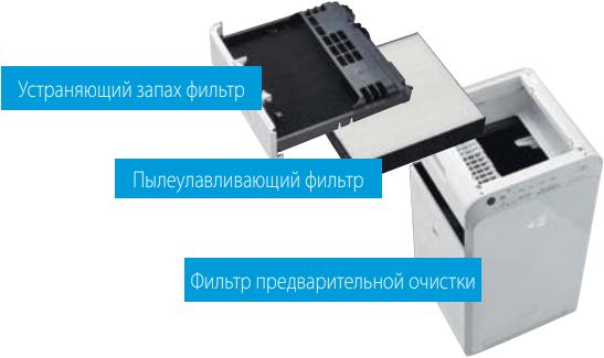 Очиститель воздуха Daikin MC55W - Конструкция