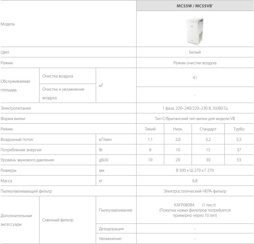 Очиститель воздуха Daikin MC55W - Характеристики