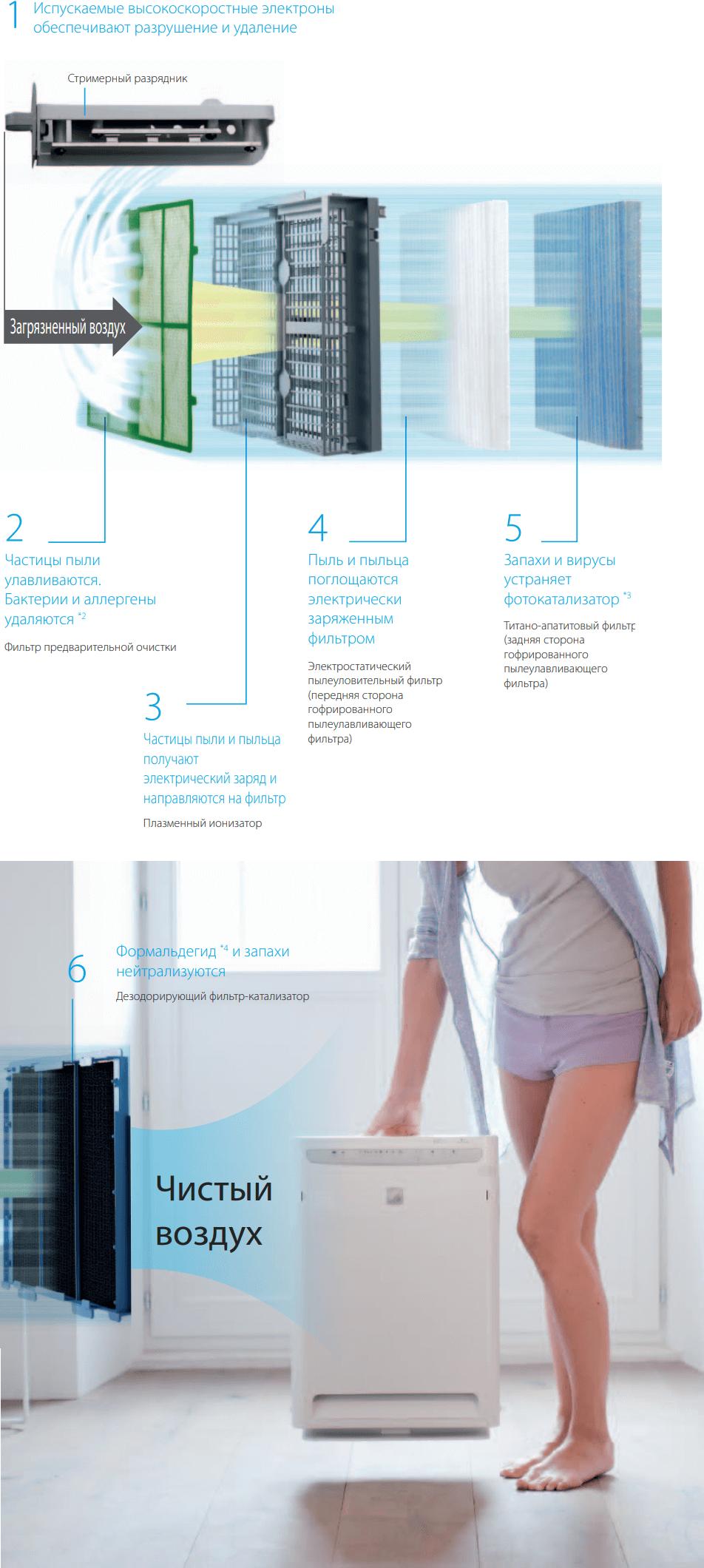 Очиститель воздуха Daikin MC70L - Шестиступенчатая система очистки