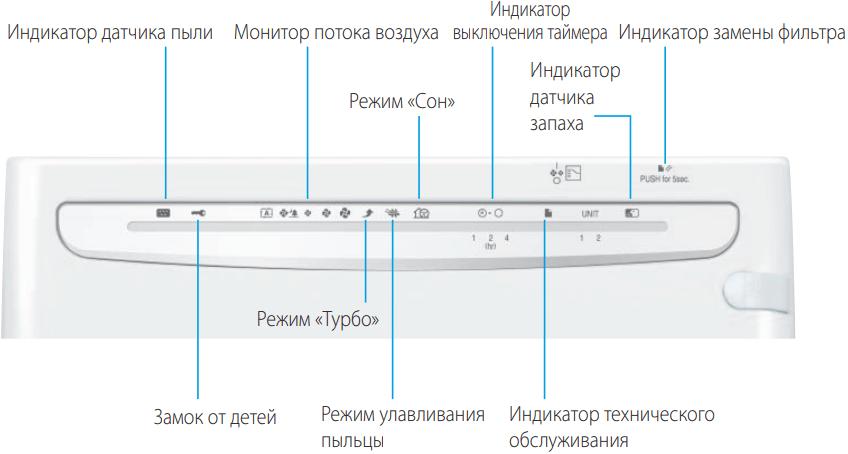 Очиститель воздуха Daikin MC70L - Панель управления