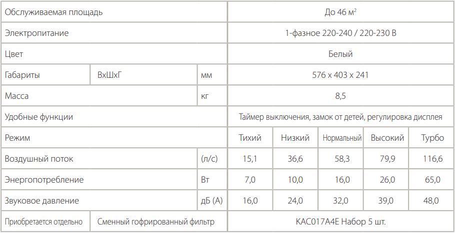 Очиститель воздуха Daikin MC70L - Характеристики
