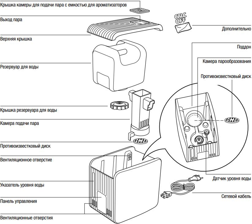 Паровой увлажнитель воздуха Boneco S450 - Конструкция
