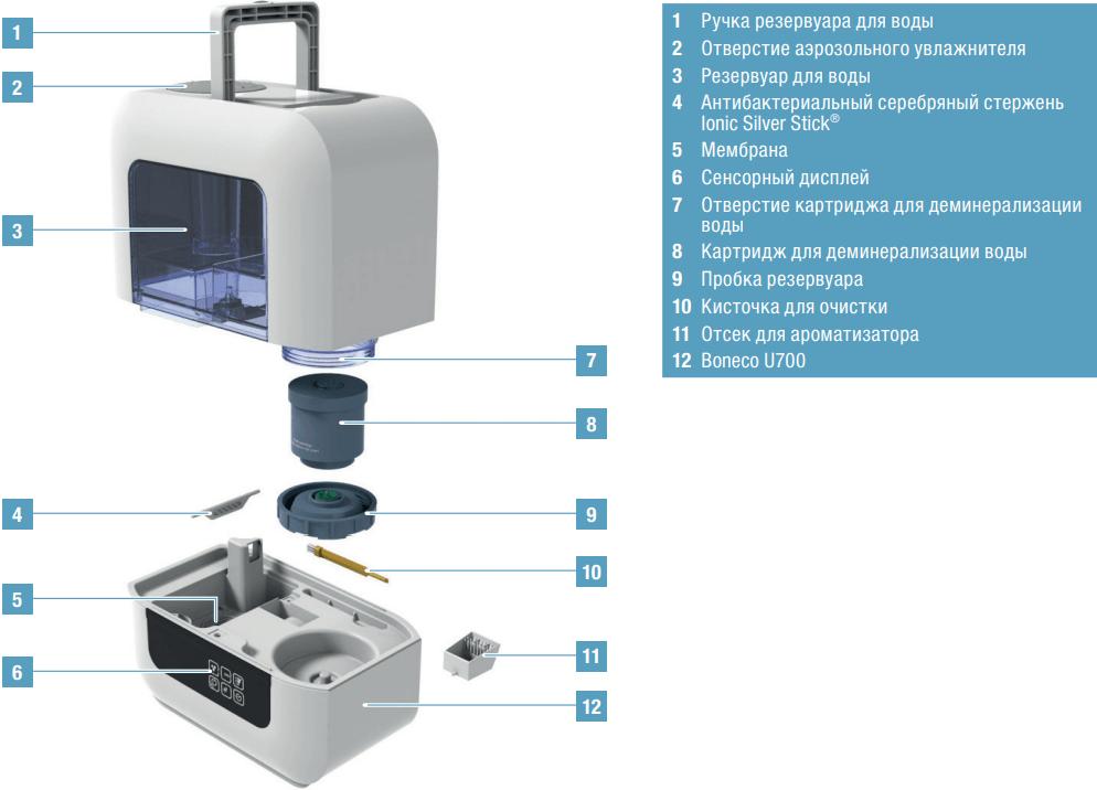 Ультразвуковой увлажнитель воздуха Boneco U700 - Конструкция