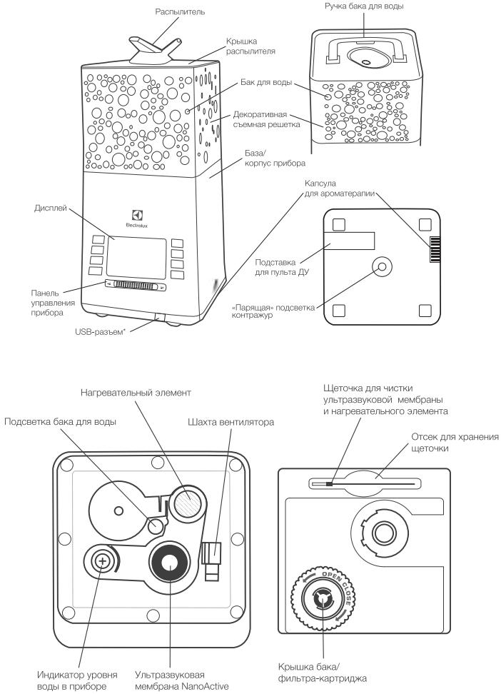 Увлажнительный комплекс Electrolux EHU-3810D/3815D - Конструкция