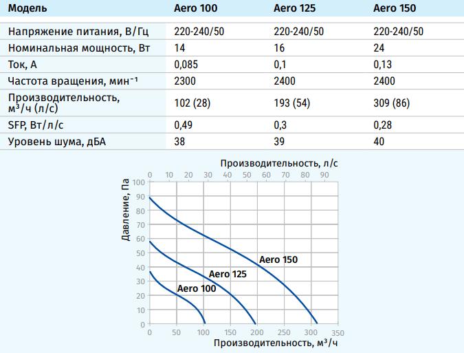 Blauberg Aero - Технические характеристики