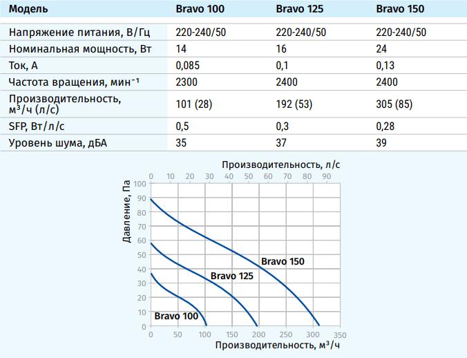 Blauberg Bravo - Технические характеристики