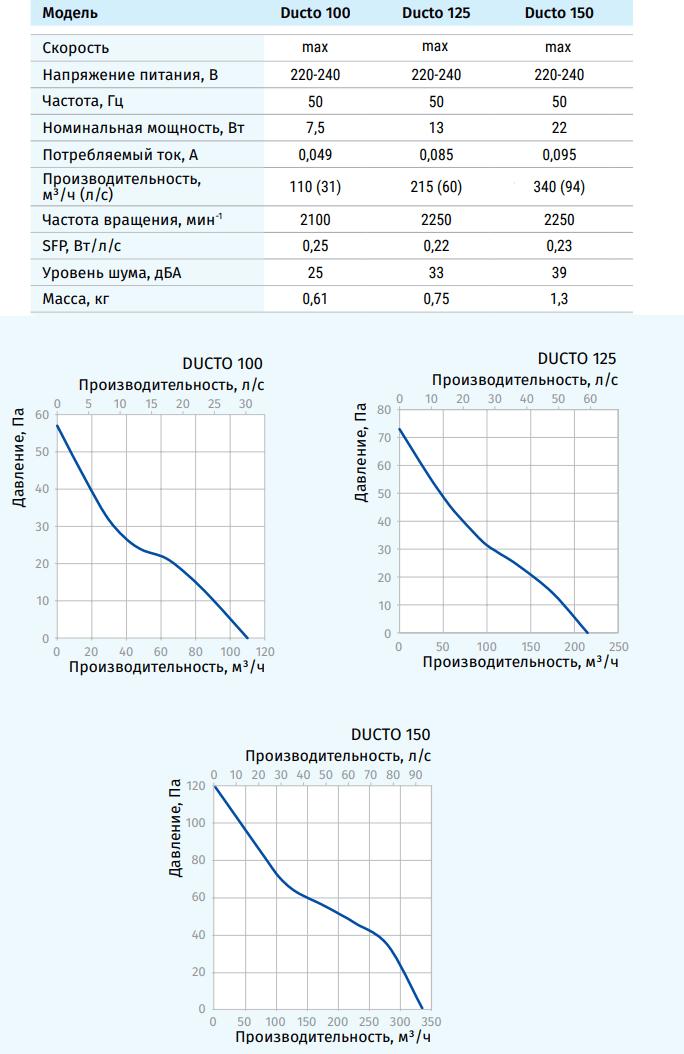 Blauberg Ducto - Технические характеристики