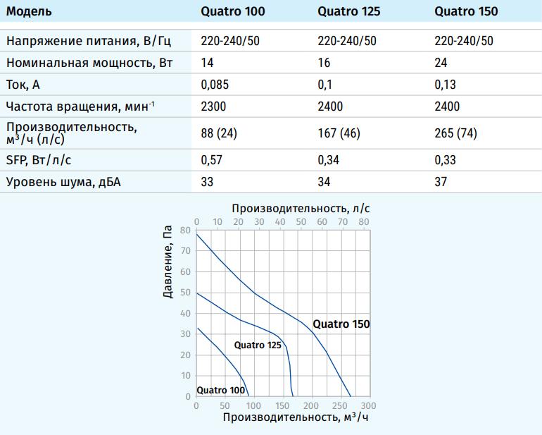 Blauberg Quatro - Технические характеристики