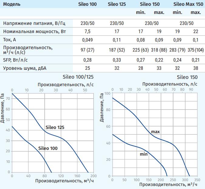Blauberg Sileo - Технические характеристики