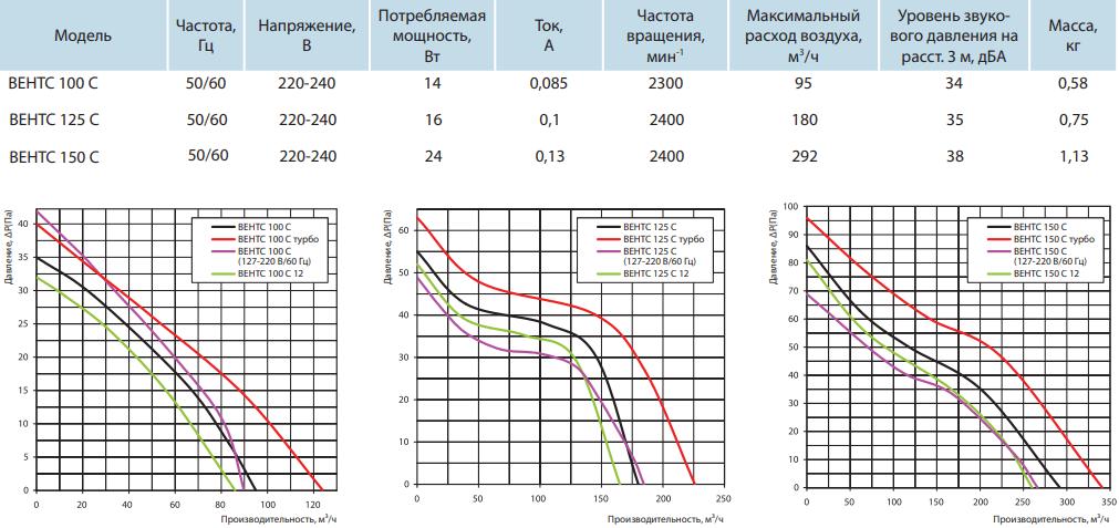 Вентс С - Технические характеристики