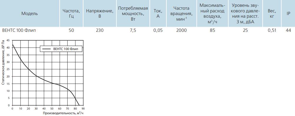 Вентс Флип - Технические характеристики