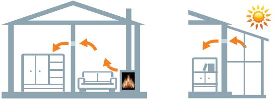 Vents iFan Celsius - Принцип работы
