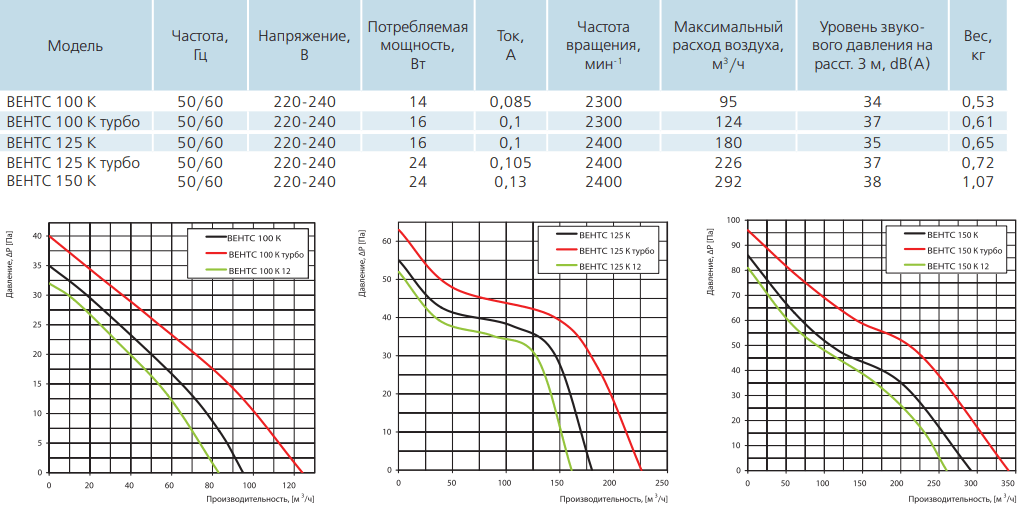 Вентс К - Технические характеристики