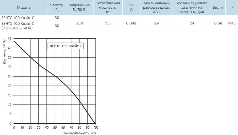 Вентс Квайт-С 100 - Технические характеристики