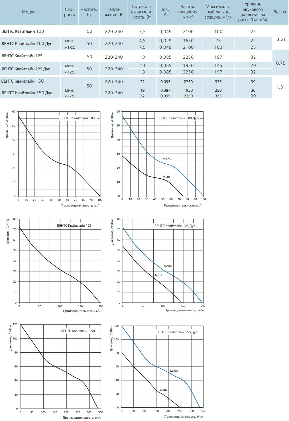 Вентс Квайтлайн - Технические характеристики