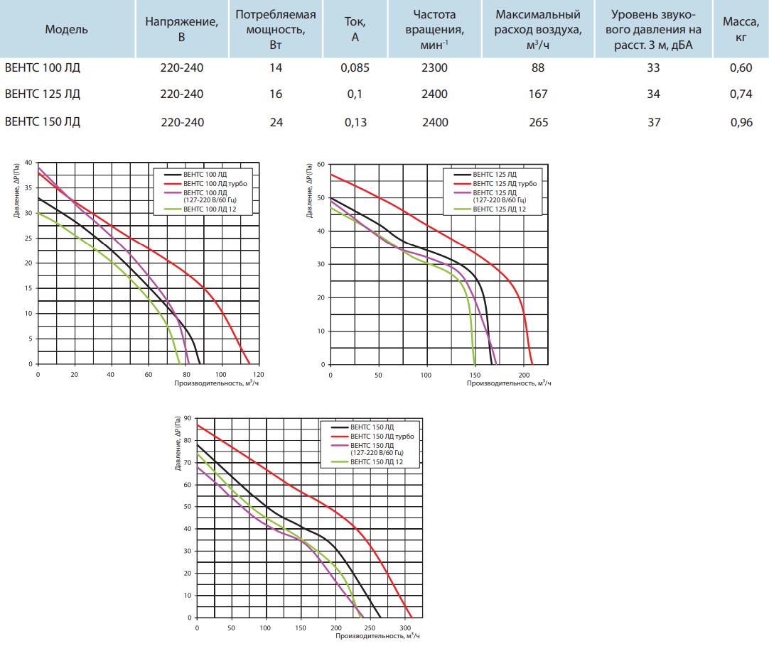 Вентс ЛД - Технические характеристики