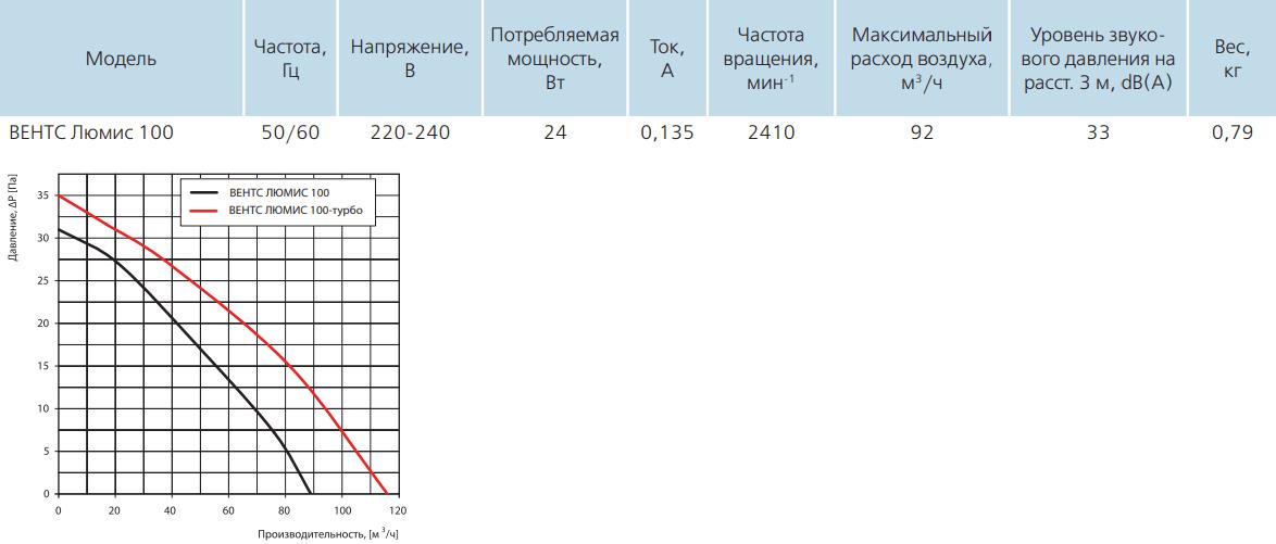 Вентс Люмис - Технические характеристики