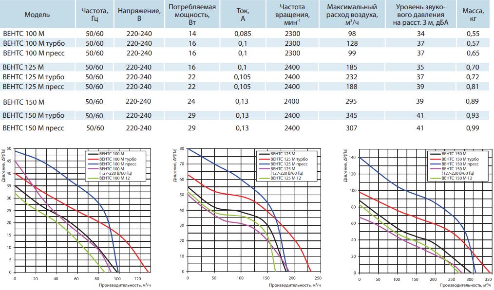 Вентс М - Технические характеристики